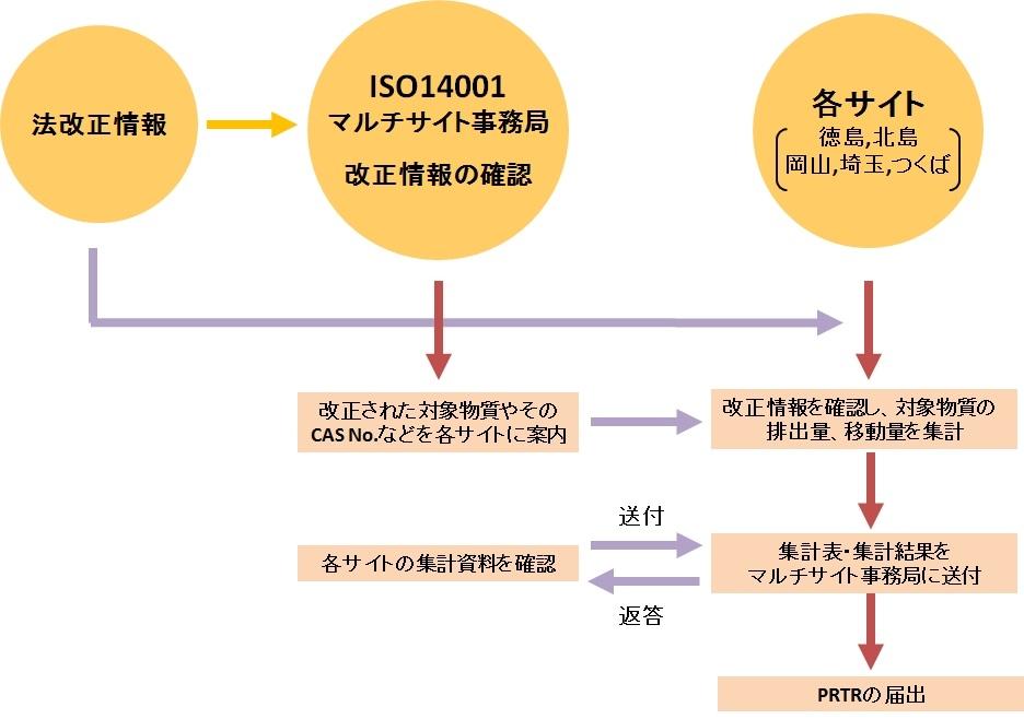 化学物質管理への取り組み   環...